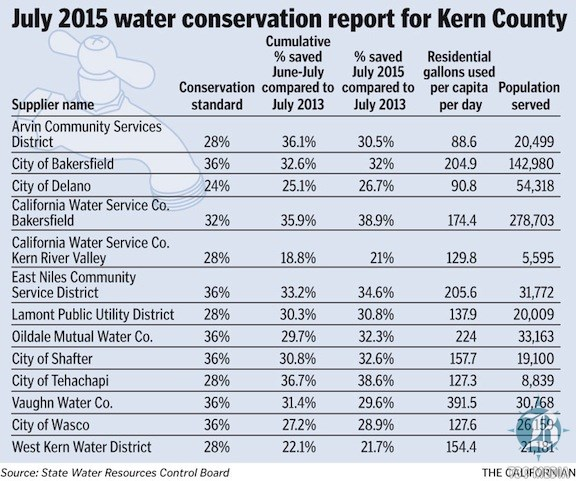OMWC CA reduces water usage by 31